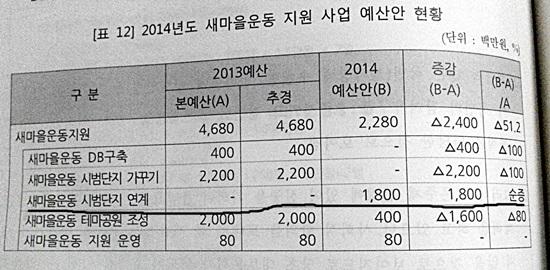 2014년도 새마을운동 지원 사업 예산한 현황