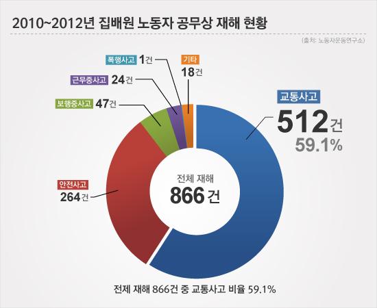2010~2012년 집배원 노동자 공무상 재해 현황