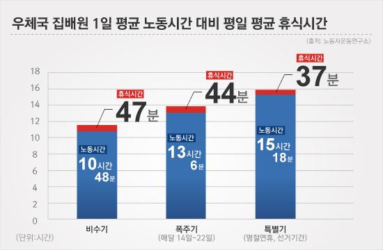 우체부 집배원 1일 평균 노동시간 대비 평일 평균 휴식시간