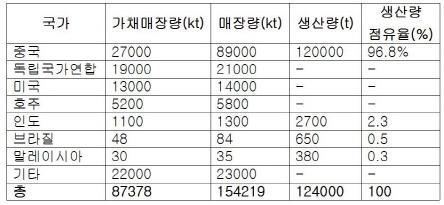 국가별 희토류 매장량과 생산량. 생산량은 2008년 기준 출처 : <월간 세라믹코리아> 2012년 7월호 통권 290호.