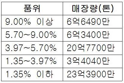 정주시 희토류 품위별 매장량