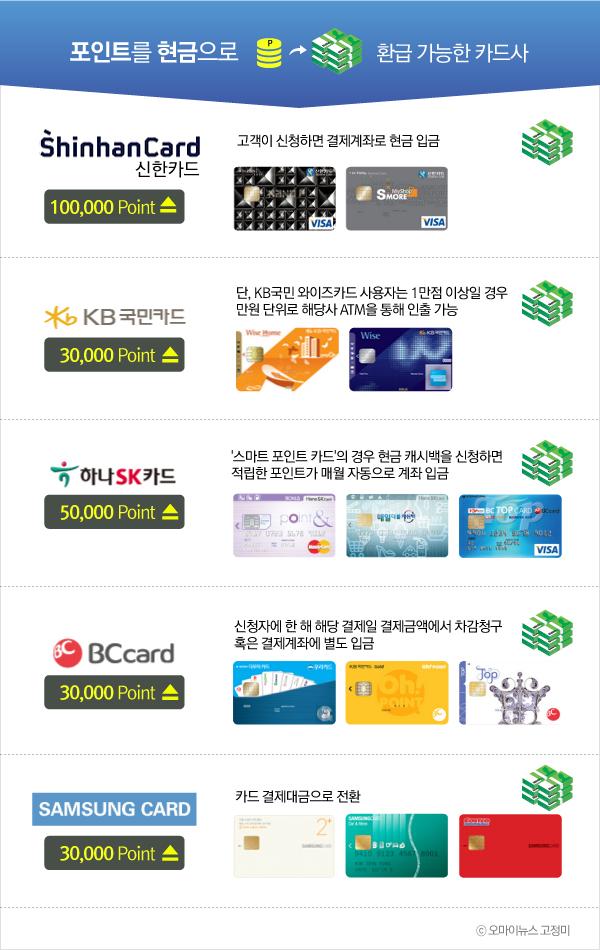 포인트를 현금으로 환급 가능한 카드사는?