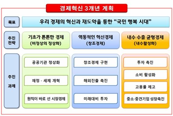 정부, '경제혁신 3개년 계획' 기본 방향 제시