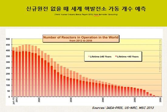 신규 원전 없을 때 세계 핵발전소 가동 개수 예측(2012년~2058년).