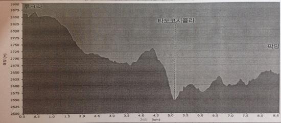 산행개념도 이 개념도는 혜초여행사의 자료임