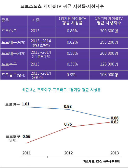 시청률·시청자수는 1경기 생중계 기준. 녹화방송·재방송의 시청률·시청자수는 합산하지 않았다.