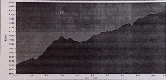 산행 개념도 이 개념도는 혜초여행사의 자료임
