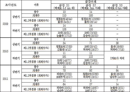 '2012년 금강 어류 폐사 정밀조사 결과 보고서'