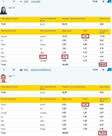 소치올림픽 피겨 여자싱글 쇼트프로그램의 김연아의 점수표(위쪽)과 아델리나 소트니코바(아랫쪽)의 점수표다. 김연아는 소트니코바에 비해 가산점을 상당히 박하게 받았다. 사진은 소치올림픽 조직위 홈페이지