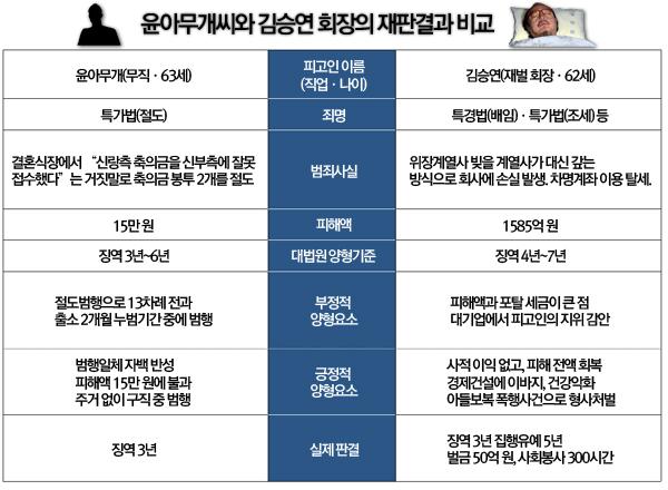 15만원 훔친 죄로 징역 3년...정말 불공정한 대한민국