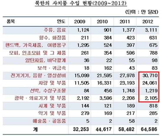 새누리당 윤상현 의원이 발표한 북한 사치품 수입 현황 .