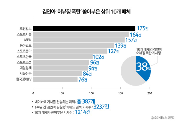 김연아 '어뷰징 폭탄' 쏟아부은 상위 10개 매체