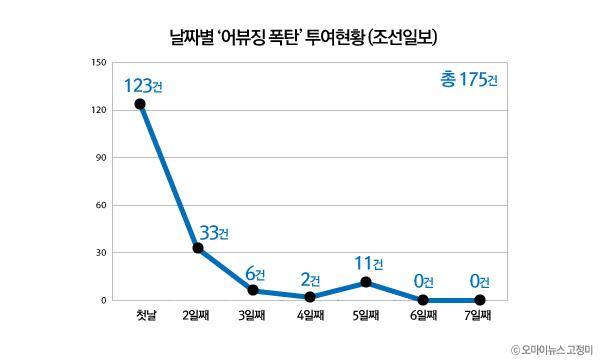 <조선일보> 날짜별 '어뷰징 폭탄' 투여현황