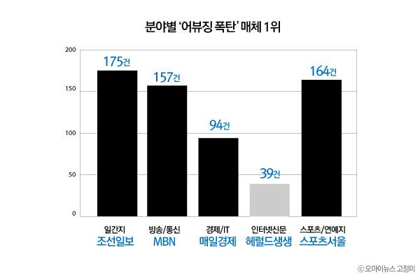 분야별 '어뷰징 폭탄' 매체 1위