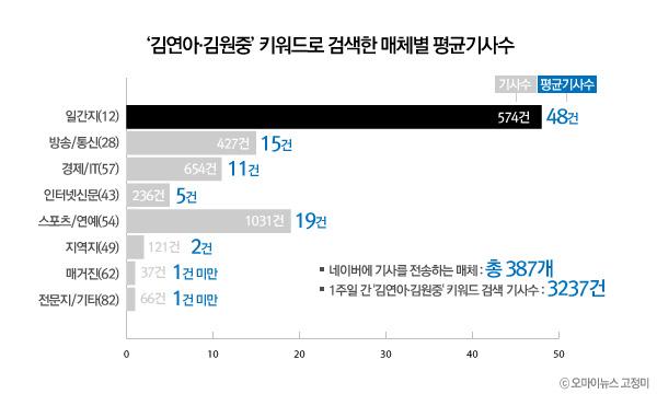 '김연아·김원중' 키워드로 검색한 매체별 평균기사수