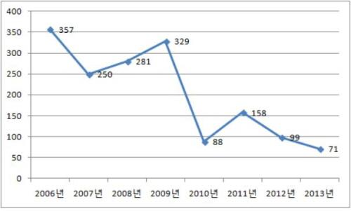 금강의 큰고니 개체수 변화 2006년에 비해 감소추세임을 확인 할 수 있다.