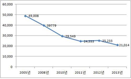 금강 조류개체수 변화 황산대교에서 금강외항까지 월동조류 개체수 변화이다. 가창오리(08년 594,974 10년 77,183)는 분석을 위해 제외하였다.