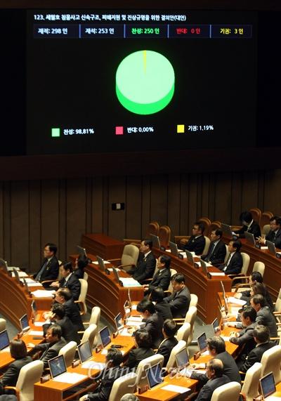 국회, '세월호 참사 피해지원 및 진상규명' 결의안 가결 29일 오후 서울 여의도 국회에서 열린 324회 국회(임시회) 1차 본회의에서 의원들이 세월호 침몰사고 신속구조, 피해지원 및 진상규명을 위한 결의안을 의결하고 있다. 이날 국회는 결의안을 재석 253명 중 찬성 250명, 기권 3명으로 가결했다.