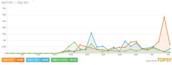 KBS(주황색), JTBC(파란색), 뉴스타파(초록색)와 세월호 관련 트윗을 나타낸 그래프. 지난 4월 18~19일은 뉴스타파 관련 트윗이, 21~23, 27일 등은 JTBC 관련 트윗이 많았다. (이미지를 클릭하면 원본 크기로 볼 수 있습니다.)