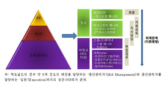 맥도날드 고용관계와 위계구조 김종진(2011),「패스트푸드 스태프 노동과정과 실태」