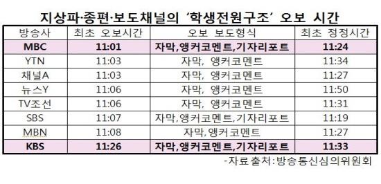 최 의원이 방송통신심의위원회를 통해 파악한 지상파·종편·보도채널의 '학생전원구조' 오보 시간.