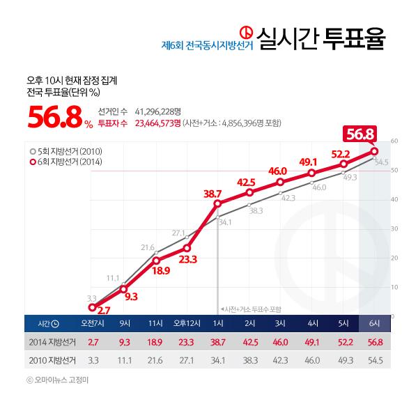 2014 전국동시지방선거 실시간 투표율 (오후 10시 현재)