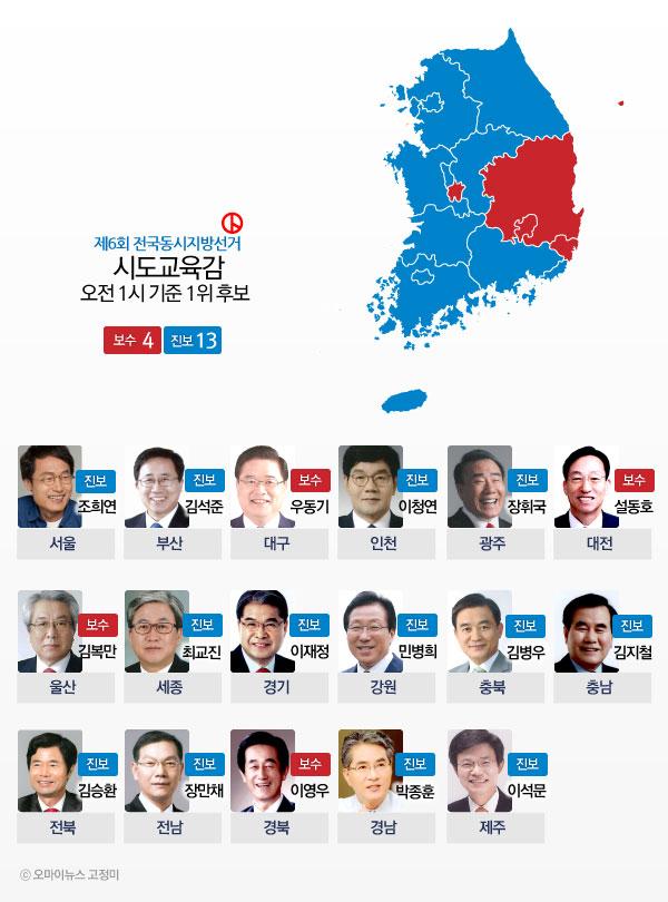 제6회 전국동시지방선거 시도교육감 5일 오전 1시 기준 1위 후보