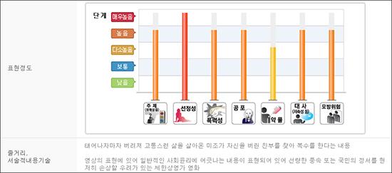 영화 <미조>에 대해 제한상영가를 내린 영등위의 등급판정