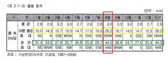 표1. 서귀포 기상대 월별풍속 자료(1987~2006)