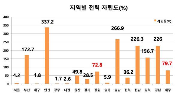 지역별전력자립도 인천은 가장 높은 337.2%이고, 광주는 1.7%로 가장 낮다. 인천, 충남, 경남은 화력발전소가 밀집해있고, 부산, 전남, 경북은 핵발전소가 밀집해있다.(지역에너지통계연보, 2012 재구성)