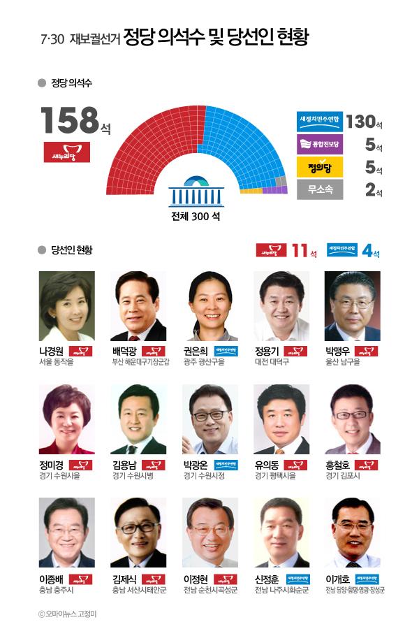 7.30 재보선 정당 의석수 및 당선인 현황