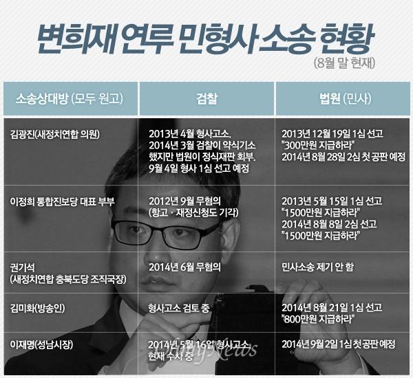 변희재 <미디어워치> 대표 소송 현황
