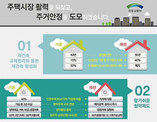 국토부가 내놓은 '규제합리화를 통한 주택시장 활력회복 및 서민 주거안정 강화방안'(9·1 부동산대책) 설명 자료.