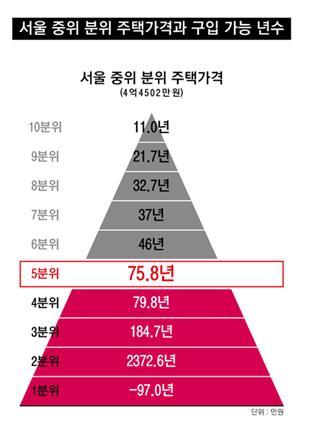 소득 5분위가 저축한 돈으로 서울에서 중간 수준의 주택을 사기 위해서는 75.8년이 걸린다. (통계청, 가계동향조사, 2012, 국민은행, 주택가격동향조사, 2012를 재가공)