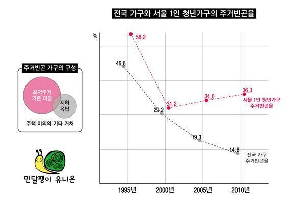 청년 주거빈곤율의 변화 추이(통계청, 인구주택총조사, 2010을 가공)