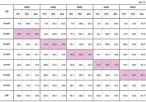 <서울 가구주 연령대별 가구의 점유 형태(1990~2010년), (단위 : %, ㎡)> 출처 : 최은영, 청년 주거권과 주거복지, 2013.
