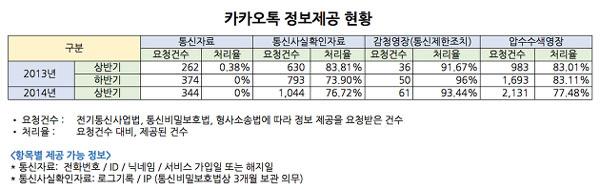 다음카카오가 8일 공개한 수사기관 카카오톡 정보 제공 현황