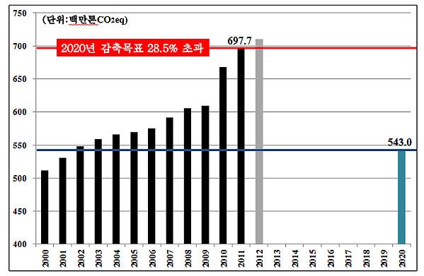 온실가스 배출량 변화추이 (2000~2011)