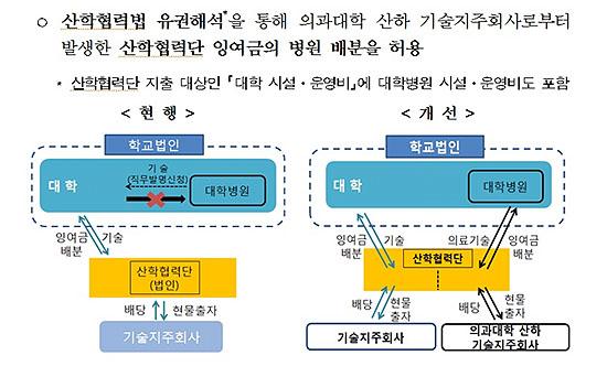 의과대학 산하 기술지주회사 도입 (6차 투자활성화 대책 정부 보도자료)