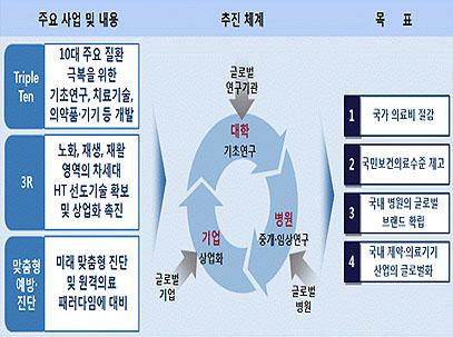 대학?기업?병원 연계모델(2009년 삼성경제연구소 미래복지사회 실현을 위한 보건의료산업 선진화 방안 중).