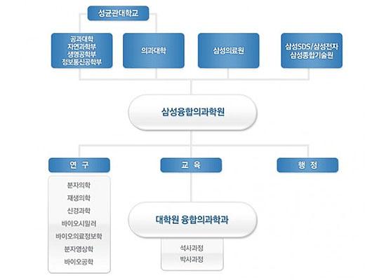 성균관대학교 삼성융합의과학원 융합의과학과 홈페이지 화면.