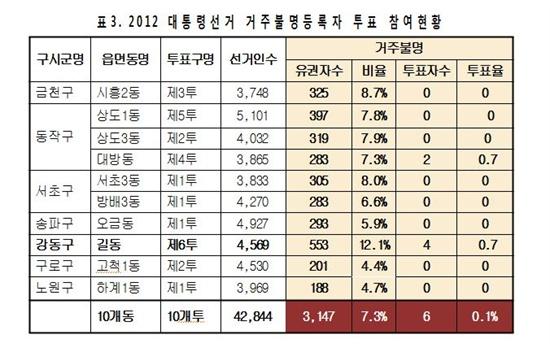 2012년 대선 거주불명등록자 투표 참여 현황