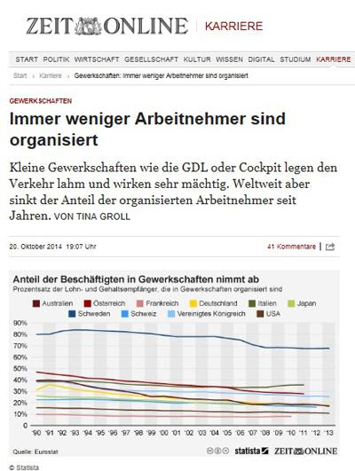 독일 언론인 <디 자이트>가 각 국가별 노동조합 규모의 추세를 그래픽으로 보여주고 있다. 전반적으로 노동조합의 규모가 감소하고 있다.