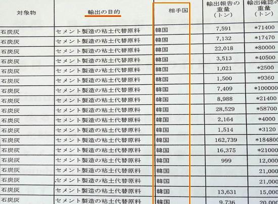 전 세계에서 유일하게 일본 석탄재 수입하는 나라, 대한민국입니다. 일본 환경성 홈페이지에 오직 한국만이 적혀 있습니다. 한국은 일본 쓰레기 식민지입니다.