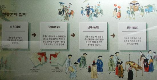 전통 결혼식의 절차를 담은 그림. 강원도 강릉시 오죽헌에 있는 향토민속관에서 찍은 사진.