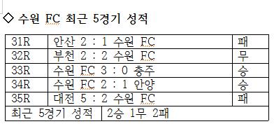 수원 FC의 최근 5경기 성적