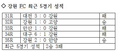강원 FC의 최근 5경기 성적