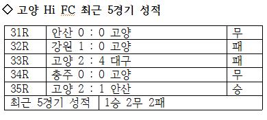 고양 Hi FC의 최근 5경기 성적