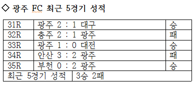 광주 FC의 최근 5경기 성적