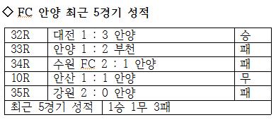 FC 안양의 최근 5경기 성적